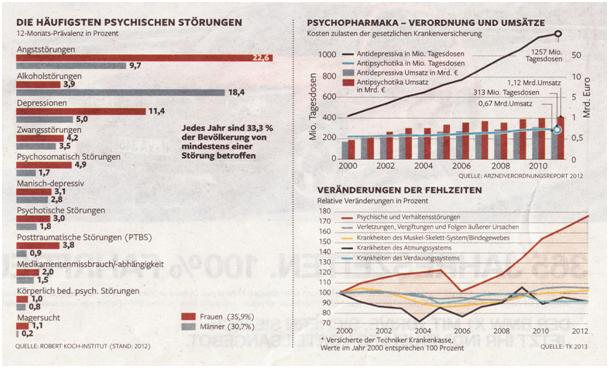 chart_krankheiten